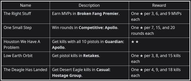 Operation Broken Fang: Week 1,2,3,4 CS:GO Missions Leaked 1