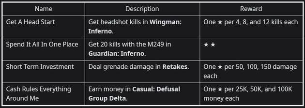 Operation Broken Fang: Week 1,2,3,4 CS:GO Missions Leaked 3